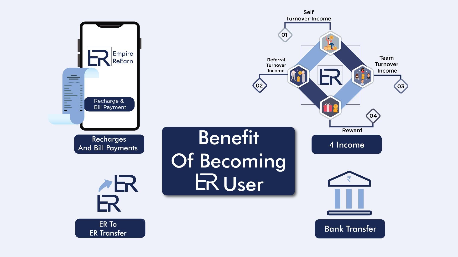 Benefits of becoming EmpireReEarn user - empirereearn.com